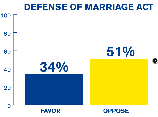 Majority of Americans Oppose Defending DOMA; Favor Benefits For LGBT's