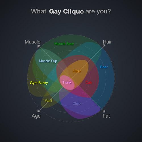 Gay Cliques Radar Chart