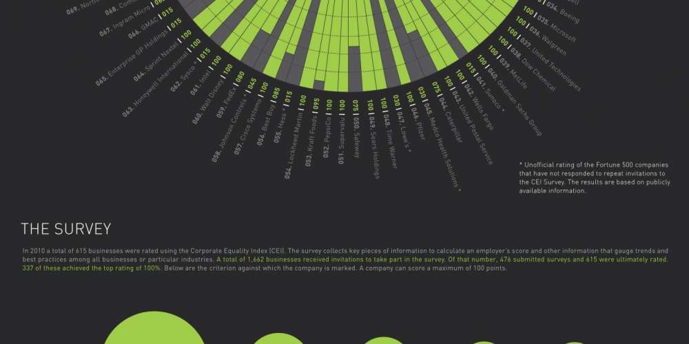 Best & Worst Places To Work For Gays Infographic