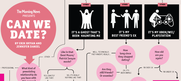 Can We Date? Infographic