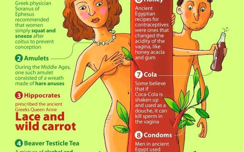 Bizarre Birth Control Methods Infographic