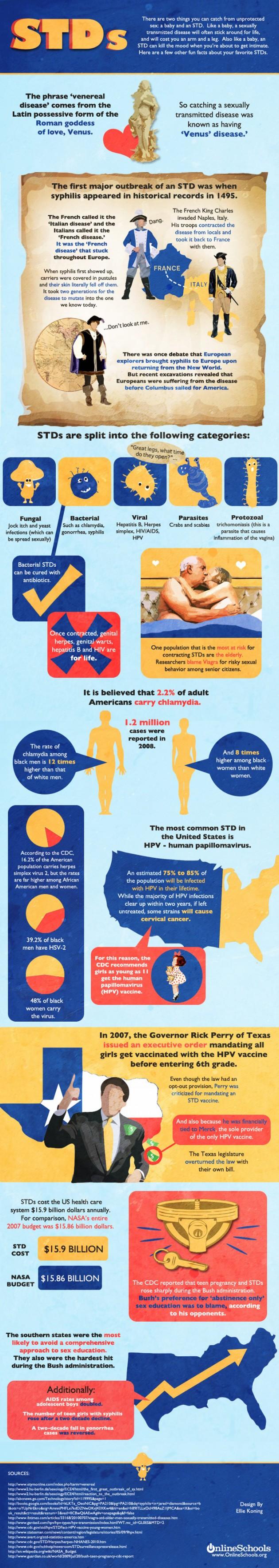 infographic, std infographic, std's infographic, sex infographic