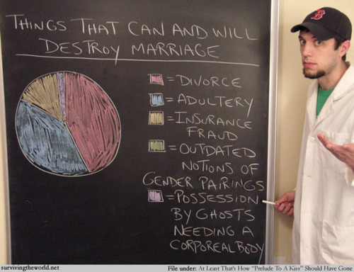 Things That Can and Will Destroy Marriage