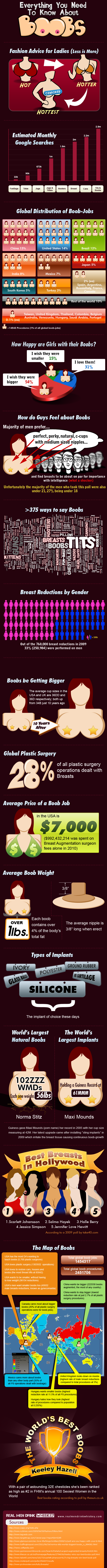 boobs infographic, breasts infographic, all about boobs, breast jobs infographic