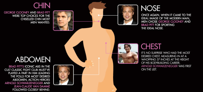Clinic Compare Presents: The Top Celebrity Body Plastic Surgery Requests