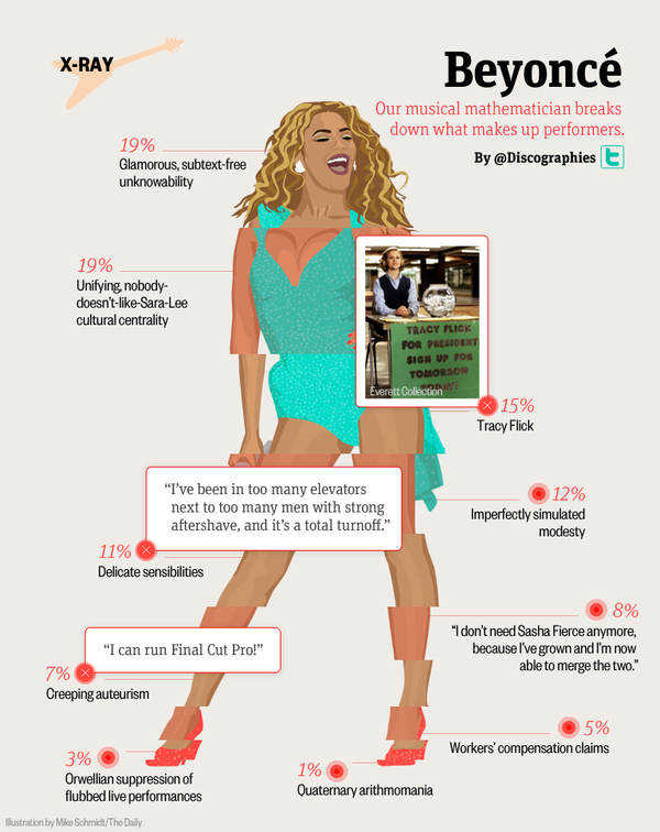 beyonce infographic, beyonce knowles infographic,