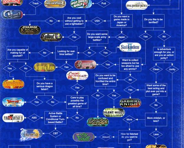 A Flow Chart To Find Your Perfect Video Game