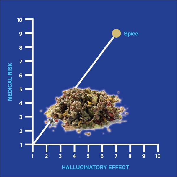 drug-of-the-week-spice-1