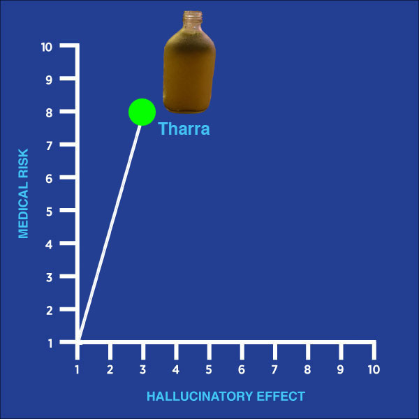 tharra, drug of the week, medical risk, hallucinatory effect