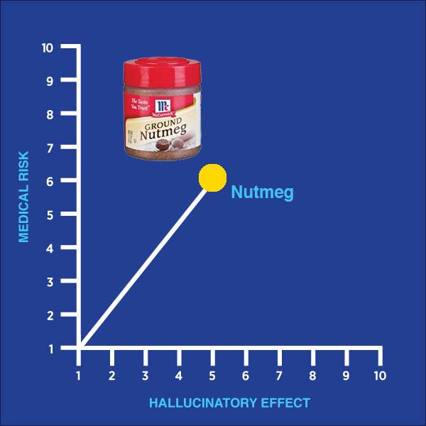 nutmeg, drug of the week, smoke, hallucinatory effect, medical risk