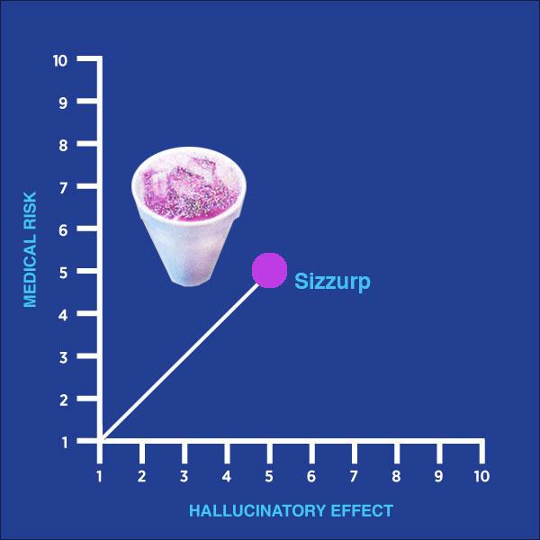 drug of the week, sizzurp, cough medicine, chart, medical risk, hallucinatory effect, gay blog