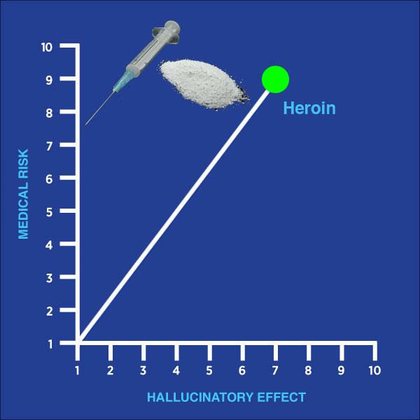 drug of the week, heroin, cough medicine, chart, medical risk, hallucinatory effect, gay blog