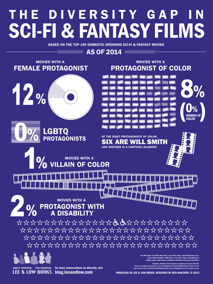 queer, gay blog, lgbt, science fiction, film, diversity gay, infographic, people of color, women