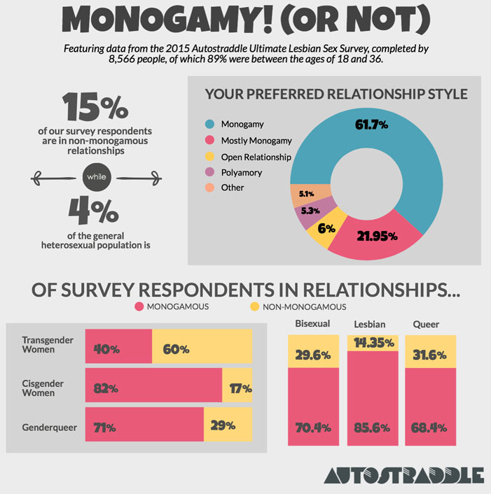 lesbian, kiss, gay blog, lgbt, queer, infographic, sex, relationship study, autostraddle