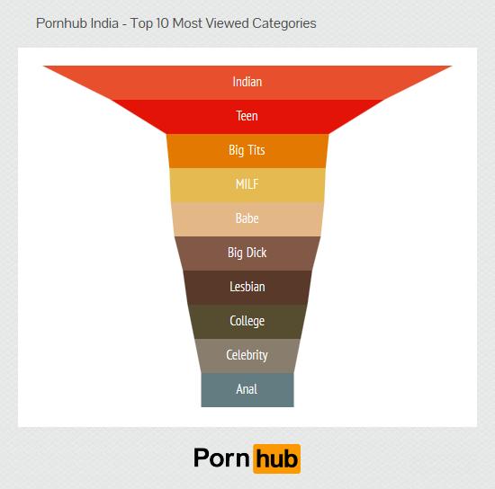 pornhub, india,