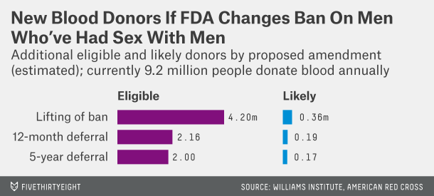 fivethirtyeight,mona chalabi,blood donor,blood donation, infographic, men who have had sex with men