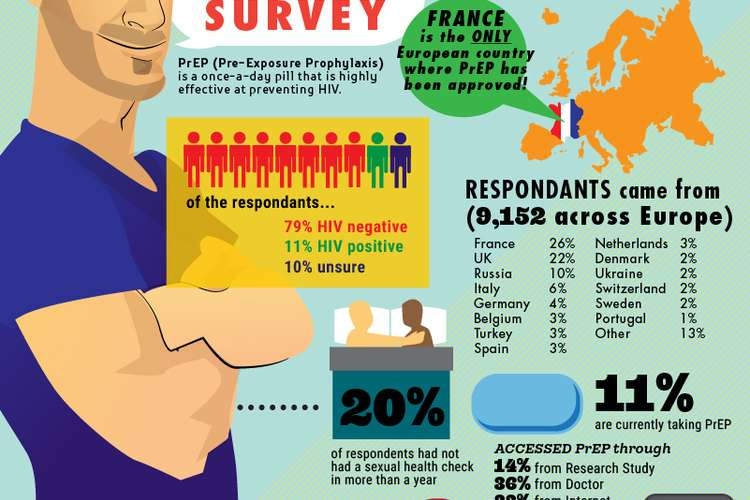 Evidence Brief on European PrEP Usage