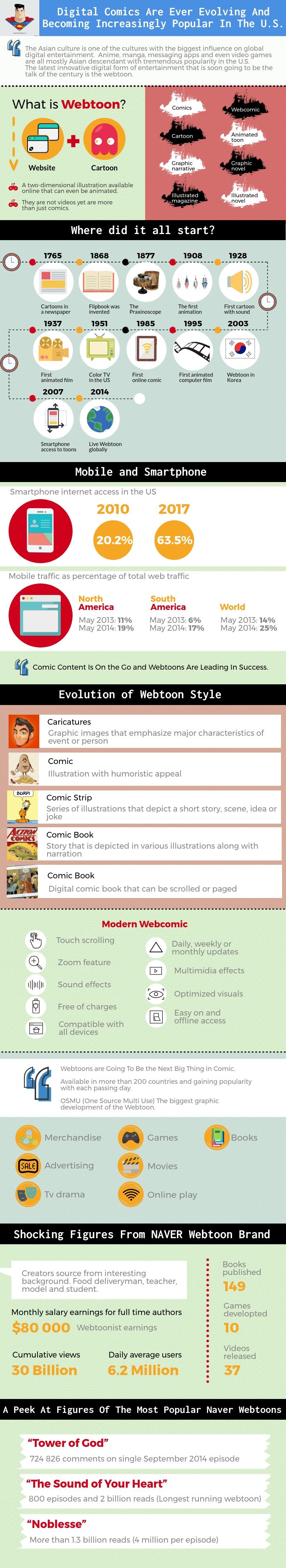 digital comics infographic